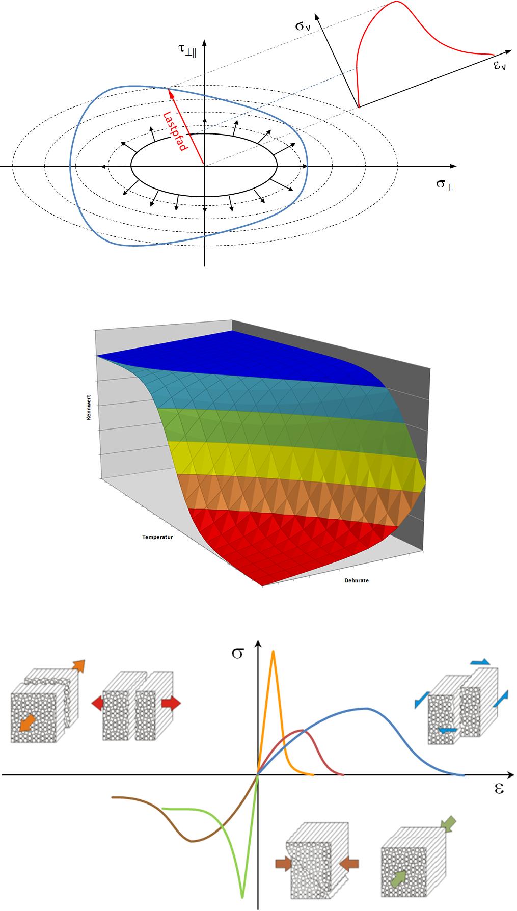 Abbildung des Materialverhalten mit Plastizität und Versagenskurve nach Cuntze / Temperatur- und Dehnratenabhängigkeit von Materialparametern / Bruchmodenabhängige Beschreibung des Spannungs-Dehnungsverhaltens von Thermoplastverbunden