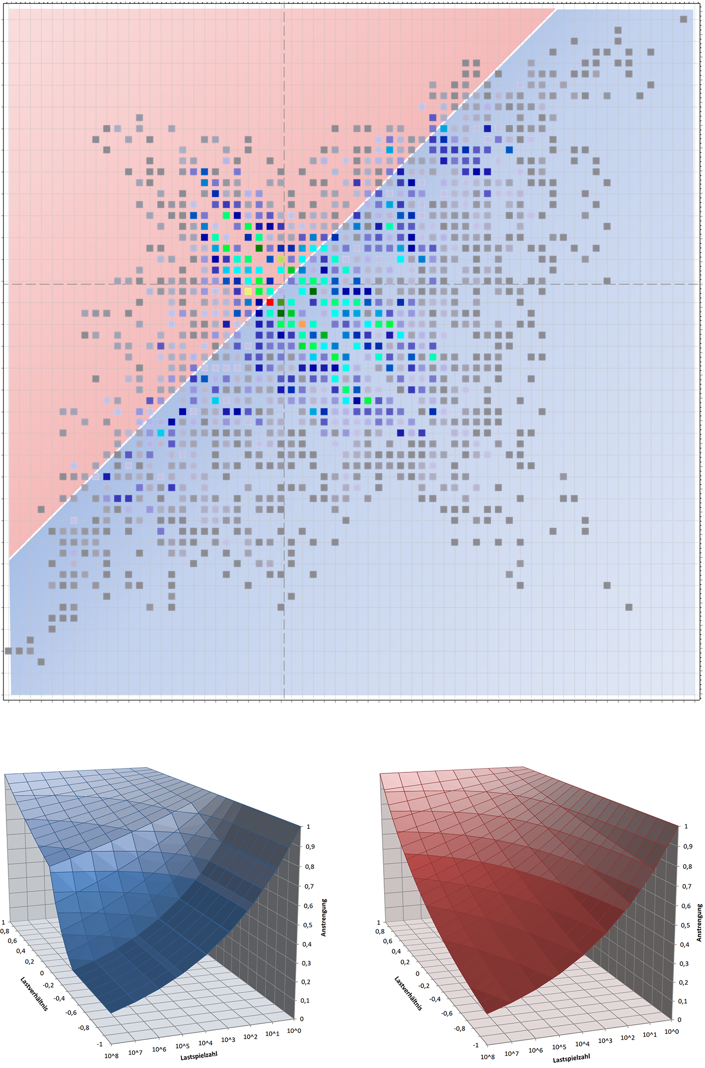 Rainflow Matrix / Anstrengungsbasiertes Wöhlerliniensystem