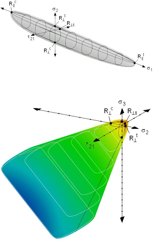 Versagenskörper unidirektionaler Faserlagen im ebenen Spannungszustand / 3D Versagenskörper
